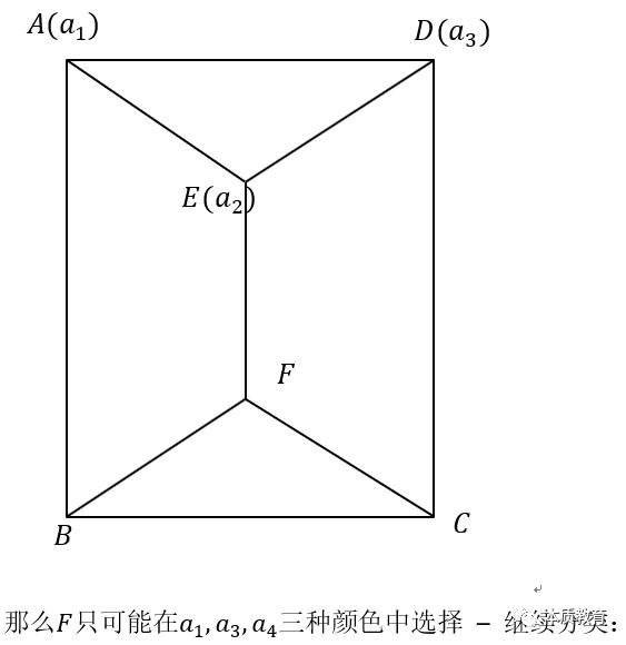 如何学好高中数学排列组合例题2